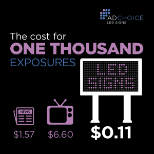 The cost per 1,000 exposures for asuch a sign would be just 11 cents. The same $16,500 spent in newspaper advertising would cost $1.57 per thousand exposures, while television advertising would cost $6.60 per thousand exposures.